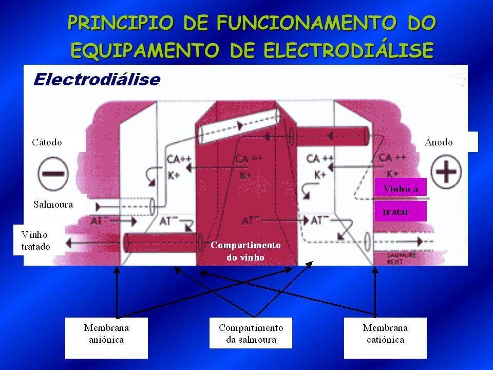 PRINCIPIO DE FUNCIONAMENTO DO EQUIPAMENTO DE ELECTRODIÁLISE