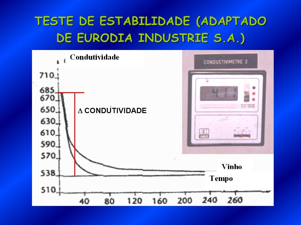TESTE DE ESTABILIDADE (ADAPTADO DE EURODIA INDUSTRIE S.A.)  CONDUTIVIDADE
