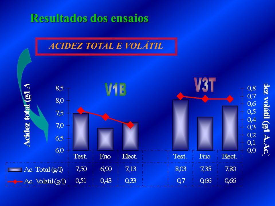 Resultados dos ensaios ACIDEZ TOTAL E VOLÁTIL