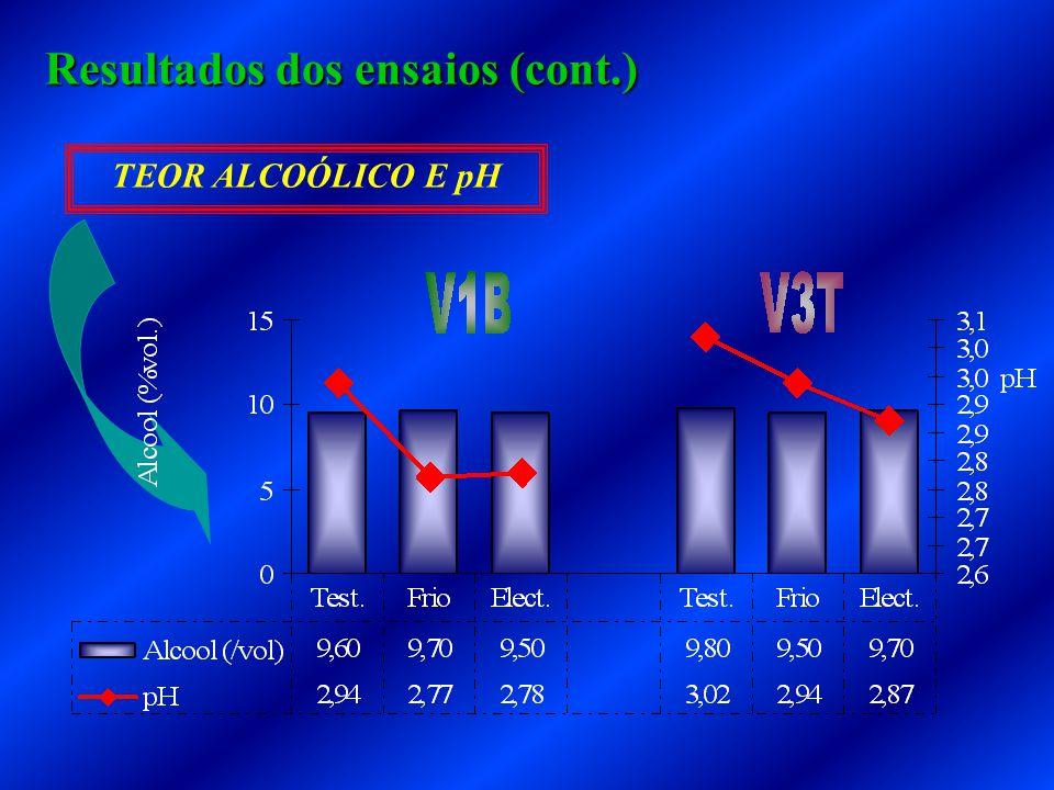 TEOR ALCOÓLICO E pH Resultados dos ensaios (cont.)