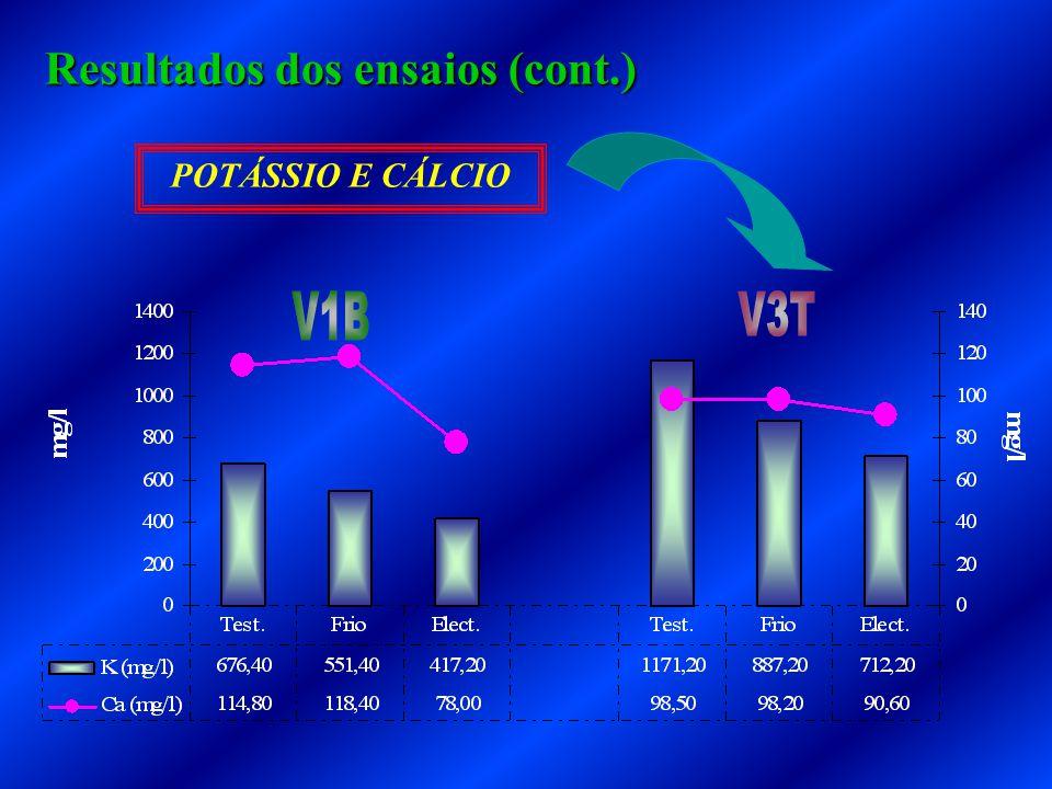POTÁSSIO E CÁLCIO Resultados dos ensaios (cont.)