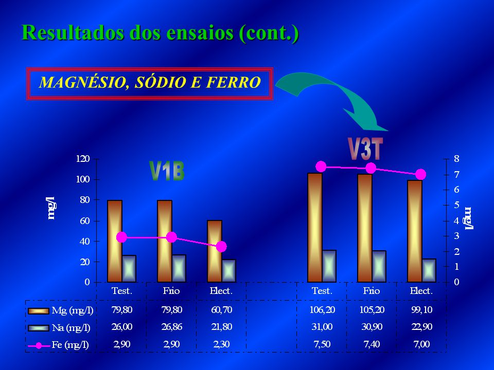 MAGNÉSIO, SÓDIO E FERRO Resultados dos ensaios (cont.)