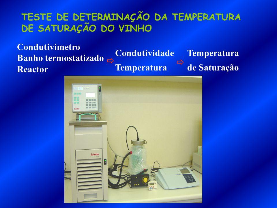 TESTE DE DETERMINAÇÃO DA TEMPERATURA DE SATURAÇÃO DO VINHO Condutivimetro Banho termostatizado Reactor Condutividade Temperatura   Temperatura de Saturação