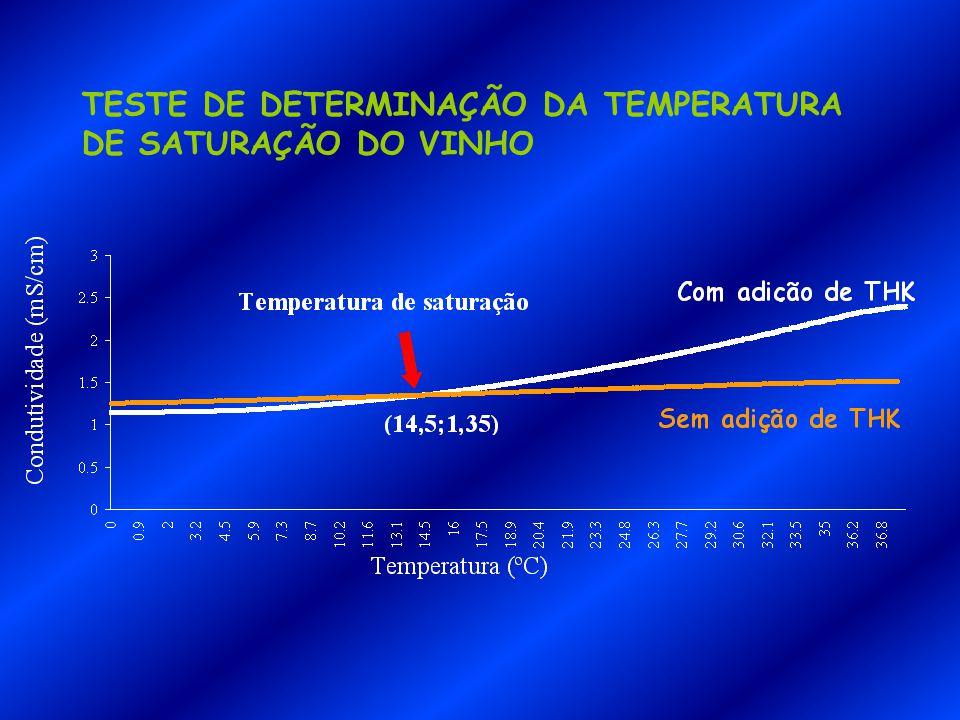 TESTE DE DETERMINAÇÃO DA TEMPERATURA DE SATURAÇÃO DO VINHO