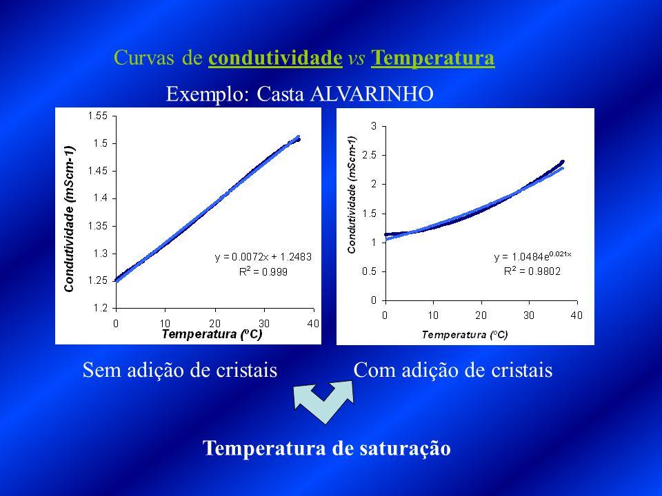 Curvas de condutividade vs Temperatura Sem adição de cristaisCom adição de cristais Temperatura de saturação Exemplo: Casta ALVARINHO
