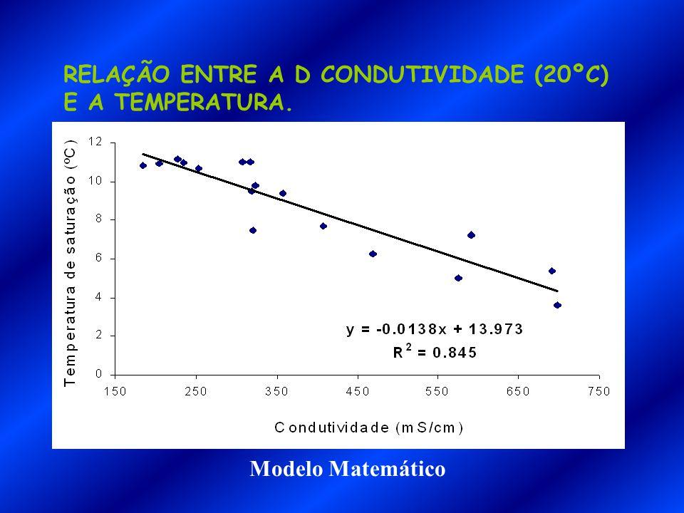 RELAÇÃO ENTRE A D CONDUTIVIDADE (20ºC) E A TEMPERATURA. Modelo Matemático