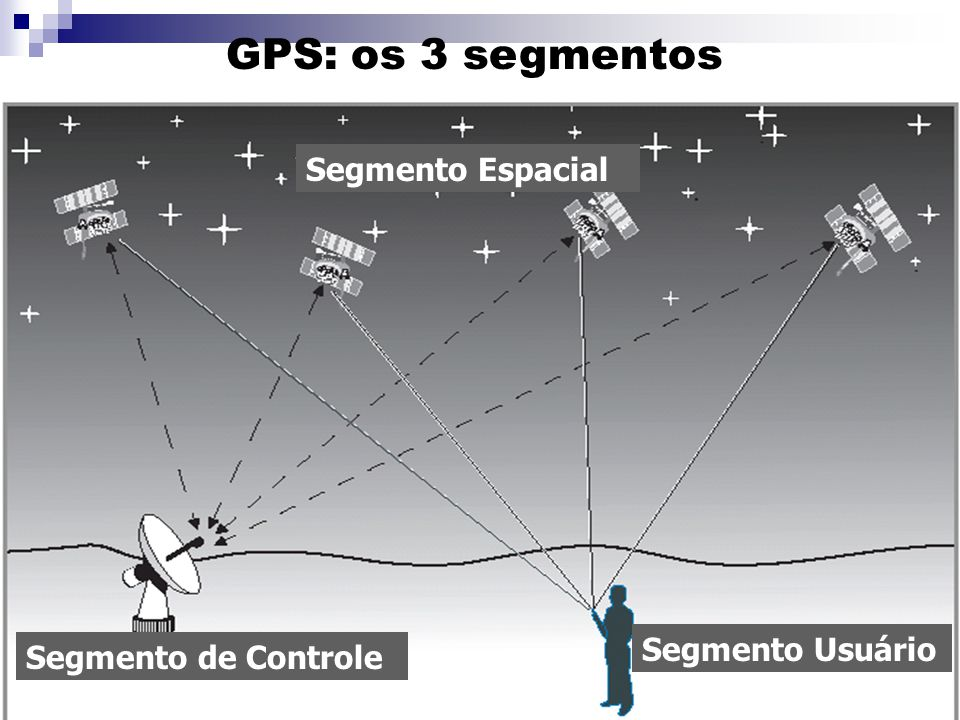 GPS: os 3 segmentos Segmento Espacial Segmento de Controle Segmento Usuário
