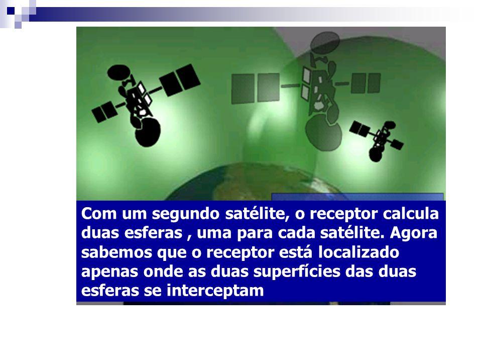 Com um segundo satélite, o receptor calcula duas esferas, uma para cada satélite.