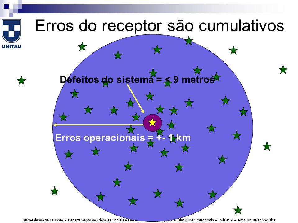 Erros do receptor são cumulativos Universidade de Taubaté – Departamento de Ciências Sociais e Letras – Curso: Geografia – Disciplina: Cartografia – Série: 2 – Prof.