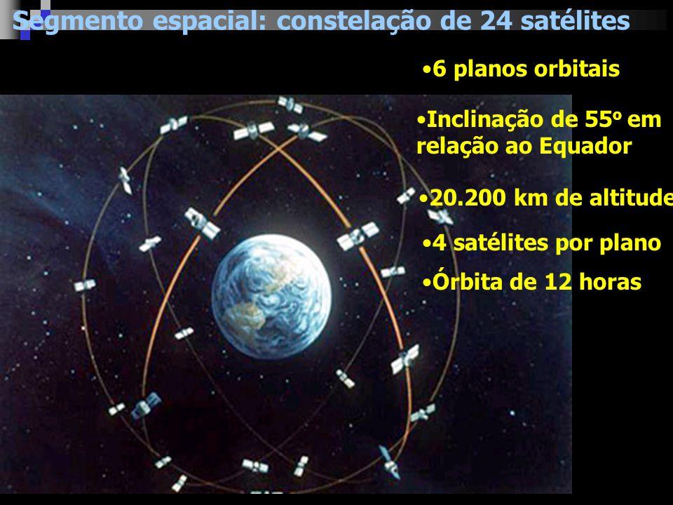 6 planos orbitais Inclinação de 55 o em relação ao Equador 20.200 km de altitude 4 satélites por plano Segmento espacial: constelação de 24 satélites Órbita de 12 horas