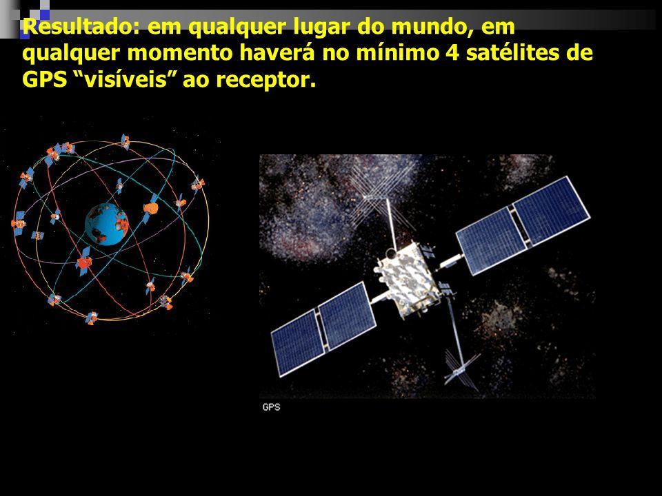 Resultado: em qualquer lugar do mundo, em qualquer momento haverá no mínimo 4 satélites de GPS visíveis ao receptor.