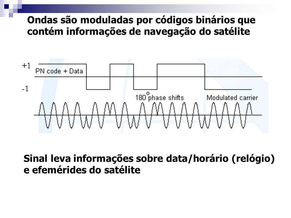 Ondas são moduladas por códigos binários que contém informações de navegação do satélite Sinal leva informações sobre data/horário (relógio) e efemérides do satélite
