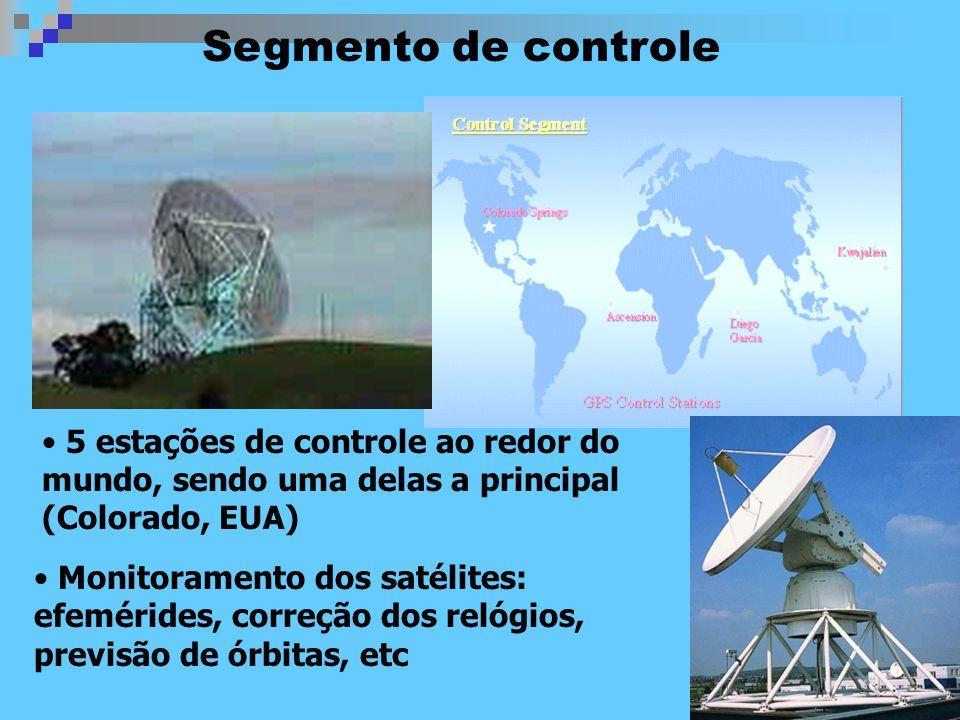 Segmento de controle 5 estações de controle ao redor do mundo, sendo uma delas a principal (Colorado, EUA) Monitoramento dos satélites: efemérides, correção dos relógios, previsão de órbitas, etc