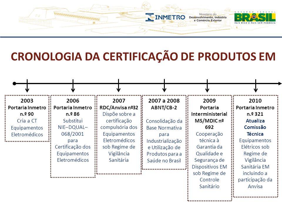 2003 Portaria Inmetro n.º 90 Cria a CT Equipamentos Eletromédicos 2006 Portaria Inmetro n.º 86 Substitui NIE–DQUAL– 068/2001 para Certificação dos Equ
