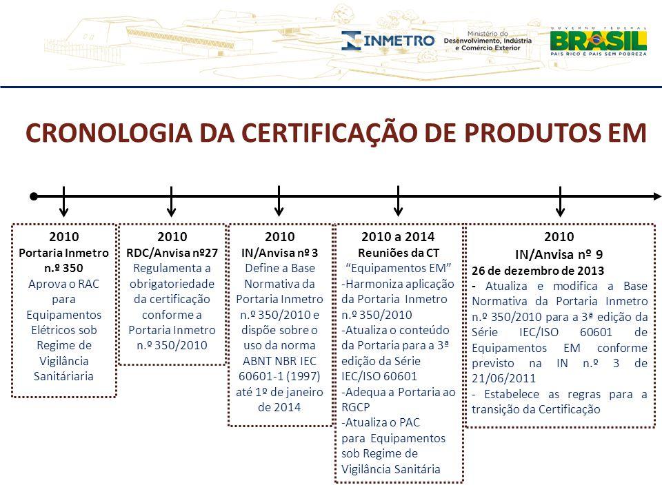 2010 Portaria Inmetro n.º 350 Aprova o RAC para Equipamentos Elétricos sob Regime de Vigilância Sanitáriaria 2010 RDC/Anvisa nº27 Regulamenta a obriga