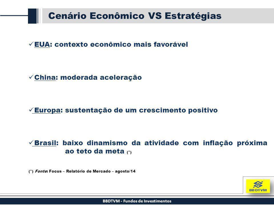 BBDTVM - Fundos de Investimentos Cenário Econômico VS Estratégias EUA: contexto econômico mais favorável China: moderada aceleração Europa: sustentaçã