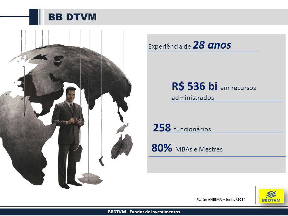 BB DTVM BBDTVM - Fundos de Investimentos Experiência de 28 anos R$ 536 bi em recursos administrados 258 funcionários 80% MBAs e Mestres Fonte: ANBIMA