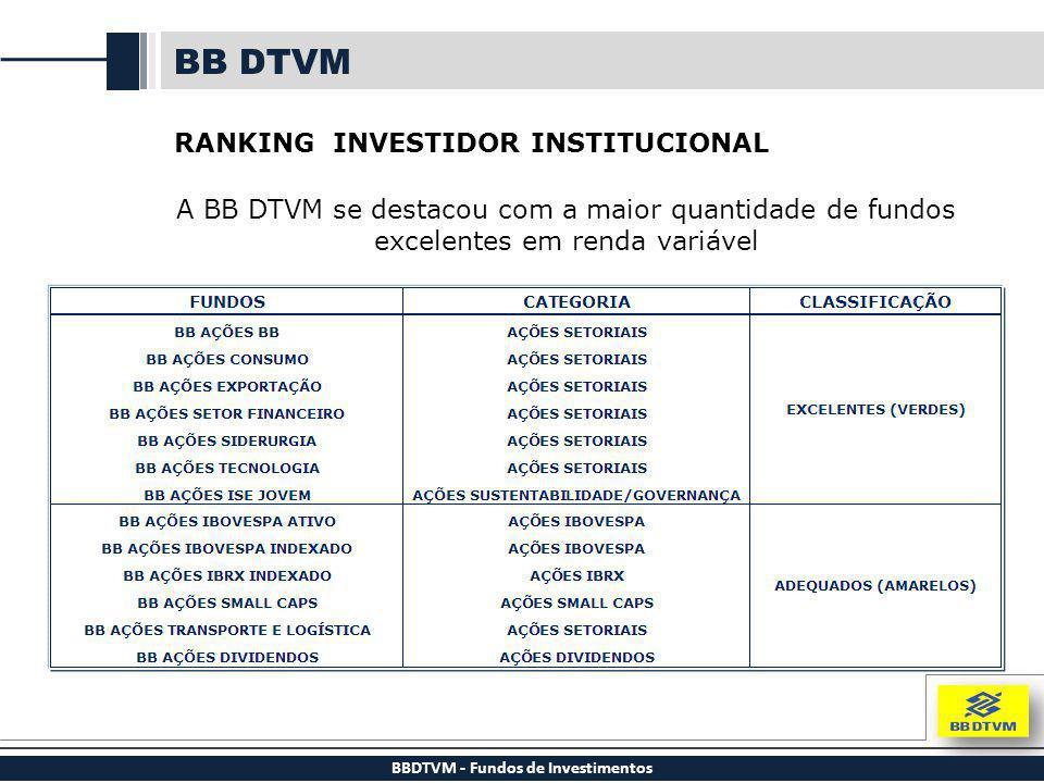 BBDTVM - Fundos de Investimentos BB DTVM RANKING INVESTIDOR INSTITUCIONAL A BB DTVM se destacou com a maior quantidade de fundos excelentes em renda v