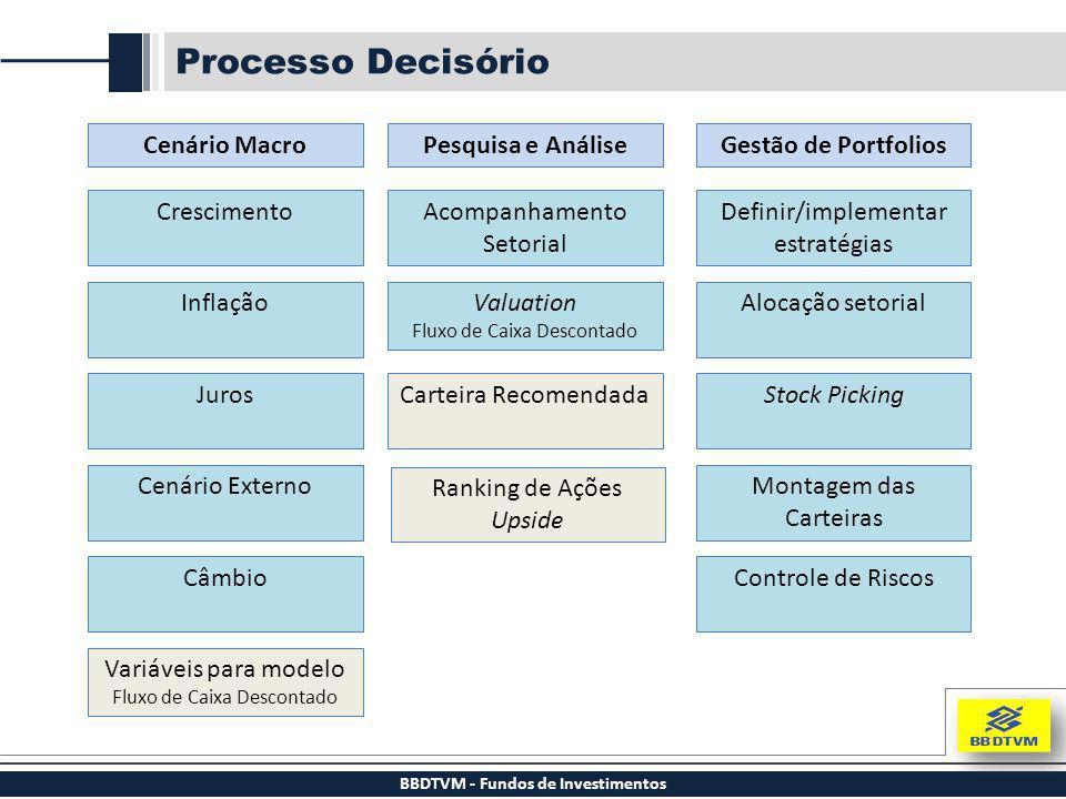 Cenário Macro Crescimento Inflação Juros Cenário Externo Câmbio Variáveis para modelo Fluxo de Caixa Descontado Pesquisa e AnáliseGestão de Portfolios