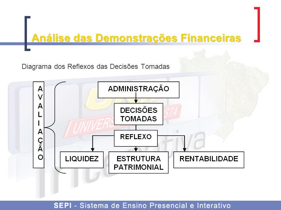 Análise das Demonstrações Financeiras As técnicas de análise das demonstrações financeiras mais utilizadas são:  Análise Vertical;  Análise Horizontal; e  Análise dos índices.