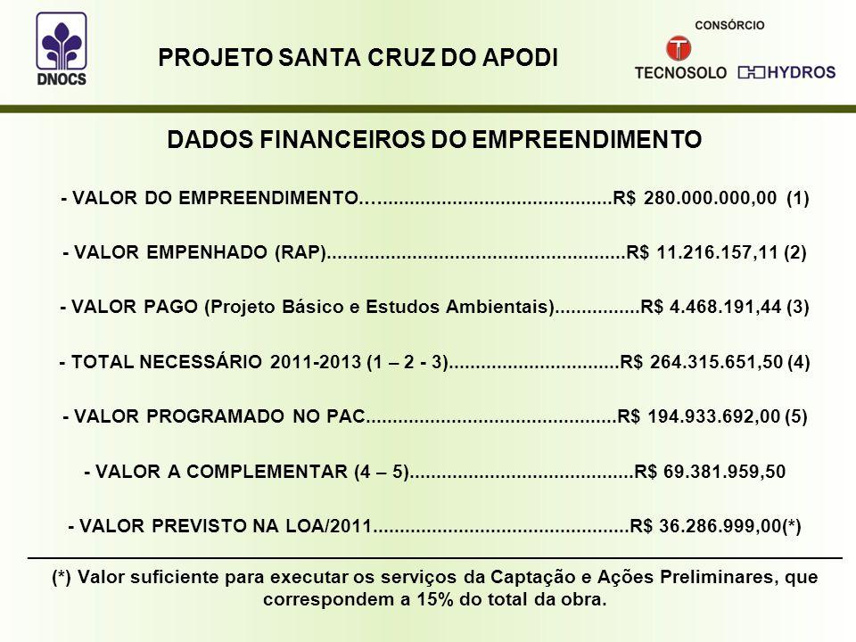PROJETO SANTA CRUZ DO APODI DADOS FINANCEIROS DO EMPREENDIMENTO - VALOR DO EMPREENDIMENTO.…...........................................R$ 280.000.000,00 (1) - VALOR EMPENHADO (RAP)........................................................R$ 11.216.157,11 (2) - VALOR PAGO (Projeto Básico e Estudos Ambientais)................R$ 4.468.191,44 (3) - TOTAL NECESSÁRIO 2011-2013 (1 – 2 - 3)................................R$ 264.315.651,50 (4) - VALOR PROGRAMADO NO PAC...............................................R$ 194.933.692,00 (5) - VALOR A COMPLEMENTAR (4 – 5)..........................................R$ 69.381.959,50 - VALOR PREVISTO NA LOA/2011................................................R$ 36.286.999,00(*) _____________________________________________________________________________ (*) Valor suficiente para executar os serviços da Captação e Ações Preliminares, que correspondem a 15% do total da obra.