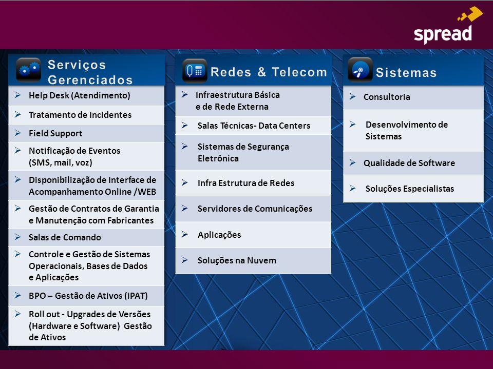  Infraestrutura Básica e de Rede Externa  Salas Técnicas- Data Centers  Sistemas de Segurança Eletrônica  Infra Estrutura de Redes  Servidores de Comunicações  Aplicações  Soluções na Nuvem