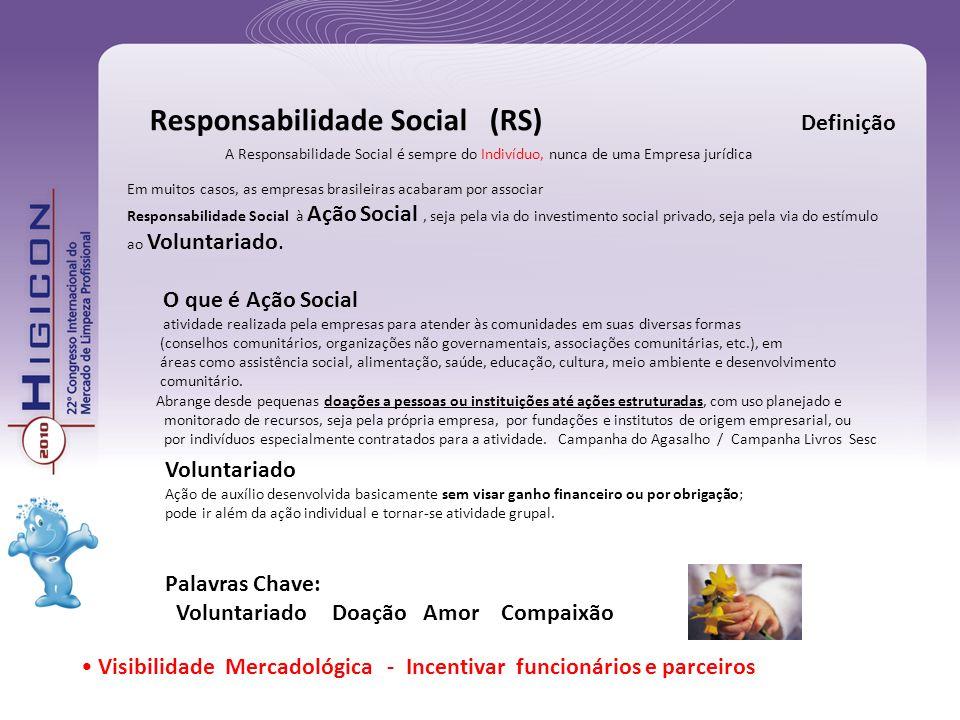 Responsabilidade Social (RS) Definição Em muitos casos, as empresas brasileiras acabaram por associar Responsabilidade Social à Ação Social, seja pela