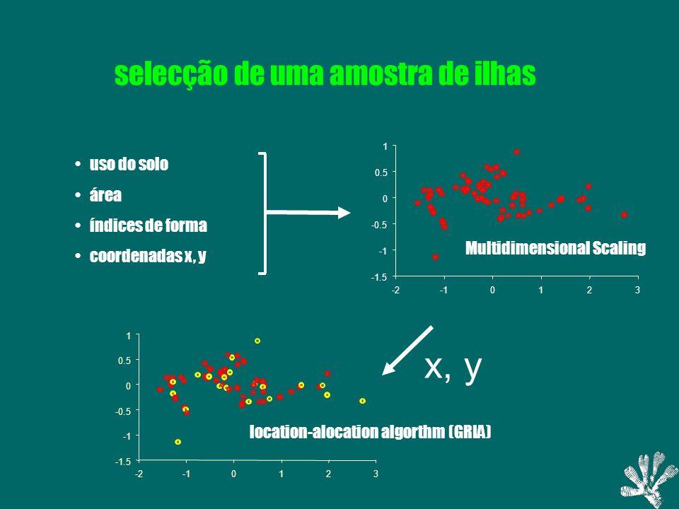 selecção de uma amostra de ilhas uso do solo área índices de forma coordenadas x, y x, y Multidimensional Scaling -1.5 -0.5 0 0.5 1 -20123 location-alocation algorthm (GRIA) -1.5 -0.5 0 0.5 1 -20123