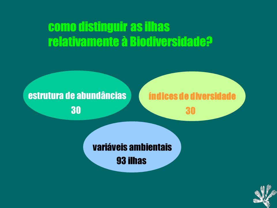 estrutura de abundâncias índices de diversidade variáveis ambientais 30 93 ilhas como distinguir as ilhas relativamente à Biodiversidade