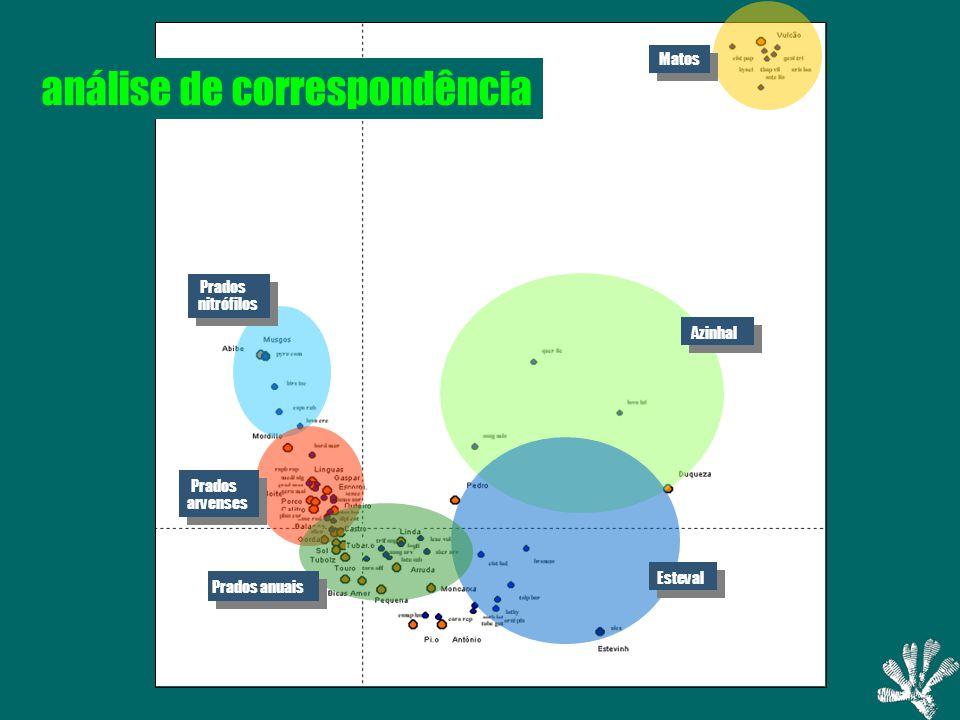 Matos Azinhal Esteval Prados anuais Prados arvenses Prados nitrófilos análise de correspondência