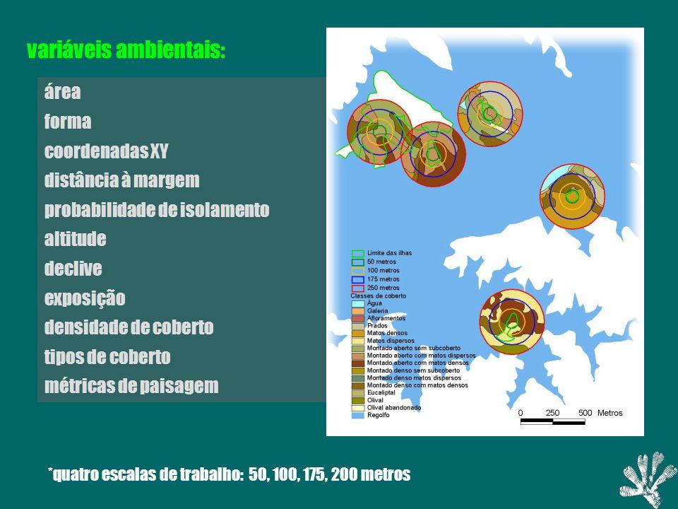 variáveis ambientais: área forma coordenadas XY distância à margem probabilidade de isolamento altitude declive exposição densidade de coberto tipos de coberto métricas de paisagem *quatro escalas de trabalho: 50, 100, 175, 200 metros