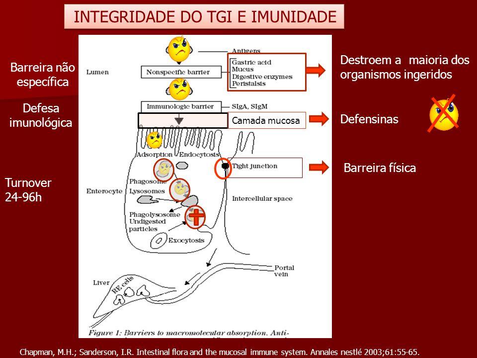 INTEGRIDADE DO TGI E IMUNIDADE Barreira não específica Defesa imunológica Destroem a maioria dos organismos ingeridos Camada mucosa Defensinas Barreir