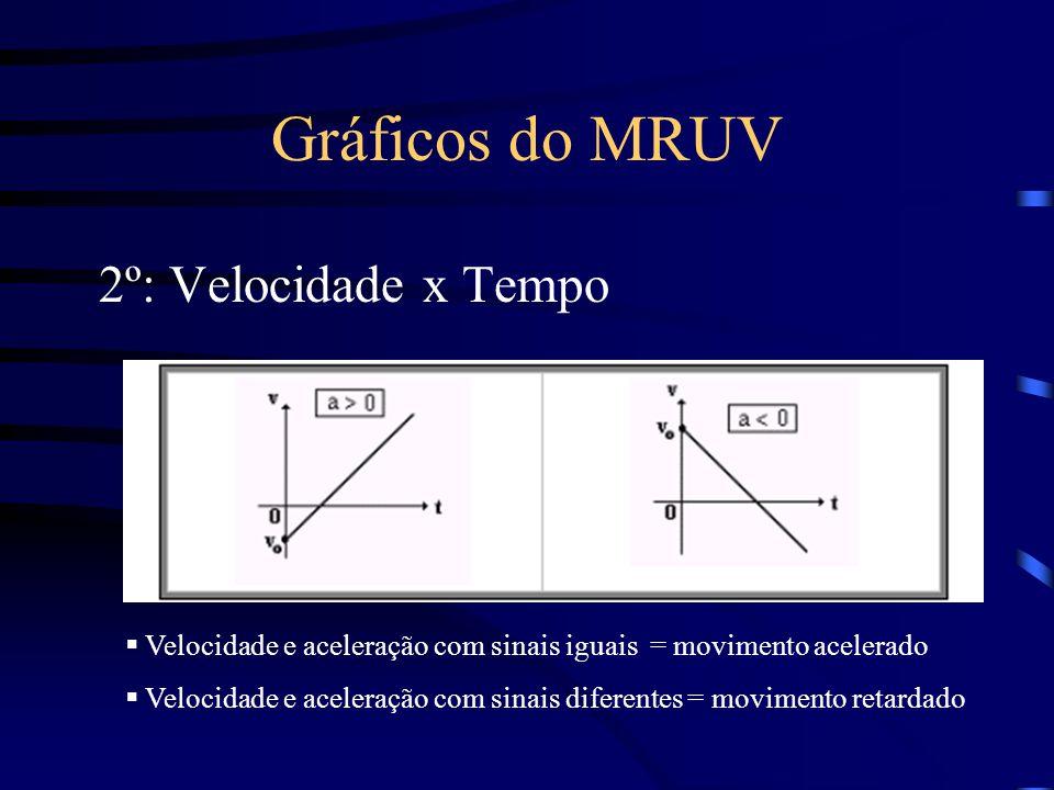 Gráficos do MRUV 2º: Velocidade x Tempo  Velocidade e aceleração com sinais iguais = movimento acelerado  Velocidade e aceleração com sinais diferen