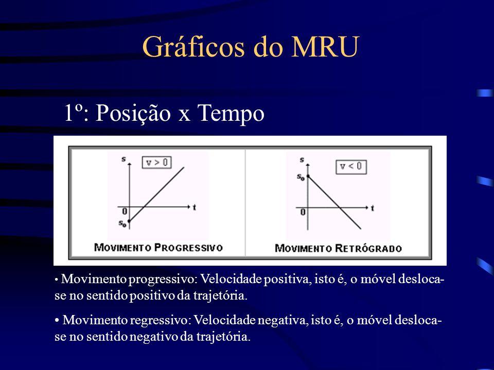 Gráficos do MRU Movimento progressivo: Velocidade positiva, isto é, o móvel desloca- se no sentido positivo da trajetória. Movimento regressivo: Veloc