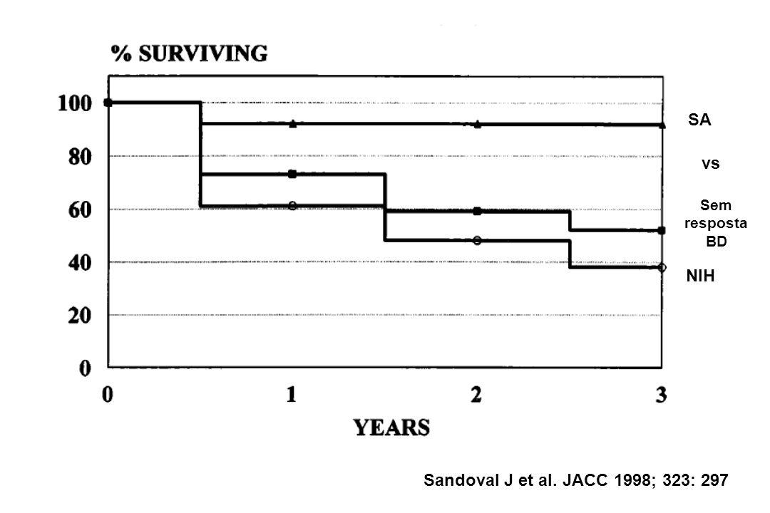 SA Sem resposta BD NIH vs Sandoval J et al. JACC 1998; 323: 297