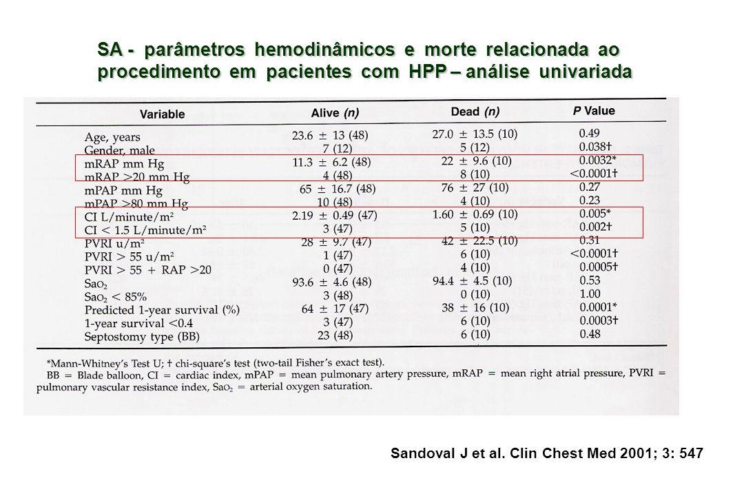 SA - parâmetros hemodinâmicos e morte relacionada ao procedimento em pacientes com HPP – análise univariada Sandoval J et al.