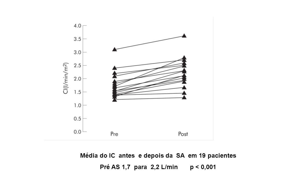 Média do IC antes e depois da SA em 19 pacientes Pré AS 1,7 para 2,2 L/min p < 0,001