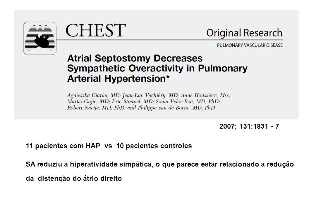 2007; 131:1831 - 7 11 pacientes com HAP vs 10 pacientes controles SA reduziu a hiperatividade simpática, o que parece estar relacionado a redução da distenção do átrio direito