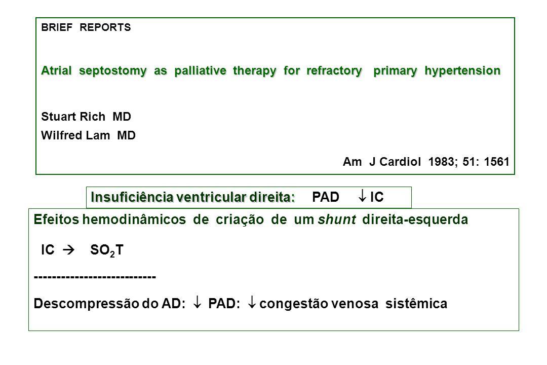 BRIEF REPORTS Atrial septostomy as palliative therapy for refractory primary hypertension Stuart Rich MD Wilfred Lam MD Am J Cardiol 1983; 51: 1561 Insuficiência ventricular direita: Insuficiência ventricular direita:  PAD  IC Efeitos hemodinâmicos de criação de um shunt direita-esquerda  IC   SO 2 T --------------------------- Descompressão do AD:  PAD:  congestão venosa sistêmica