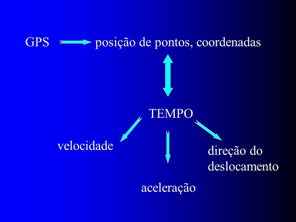 GPS posição de pontos, coordenadas TEMPO velocidade aceleração direção do deslocamento