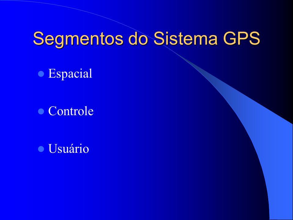 Segmentos do Sistema GPS Espacial Controle Usuário