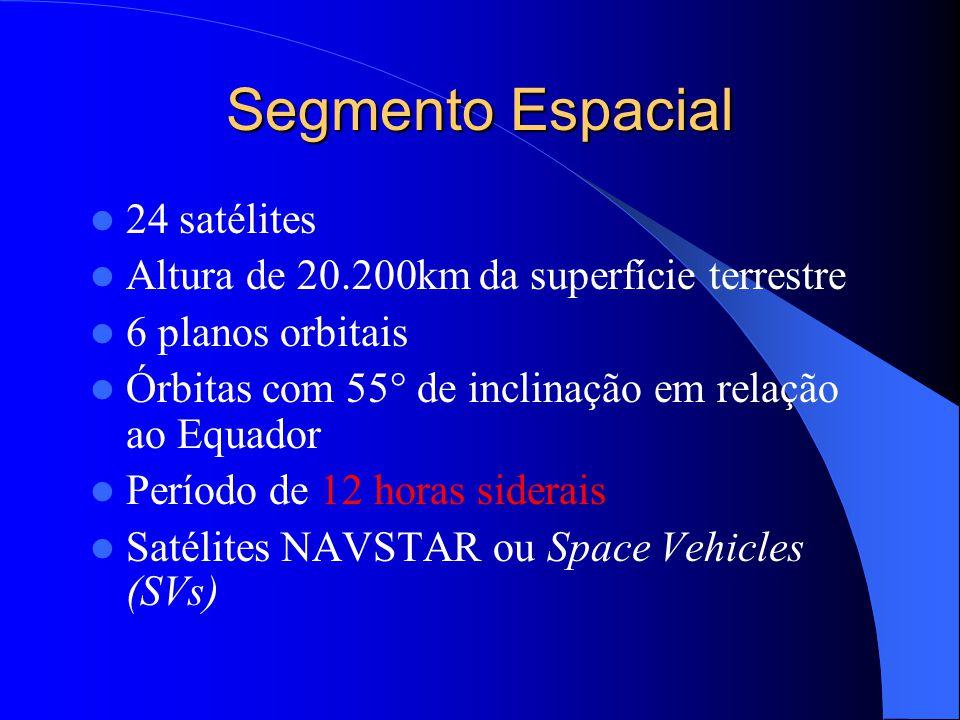 Segmento Espacial 24 satélites Altura de 20.200km da superfície terrestre 6 planos orbitais Órbitas com 55° de inclinação em relação ao Equador Períod