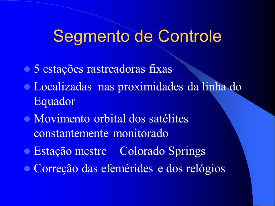 Segmento de Controle 5 estações rastreadoras fixas Localizadas nas proximidades da linha do Equador Movimento orbital dos satélites constantemente mon