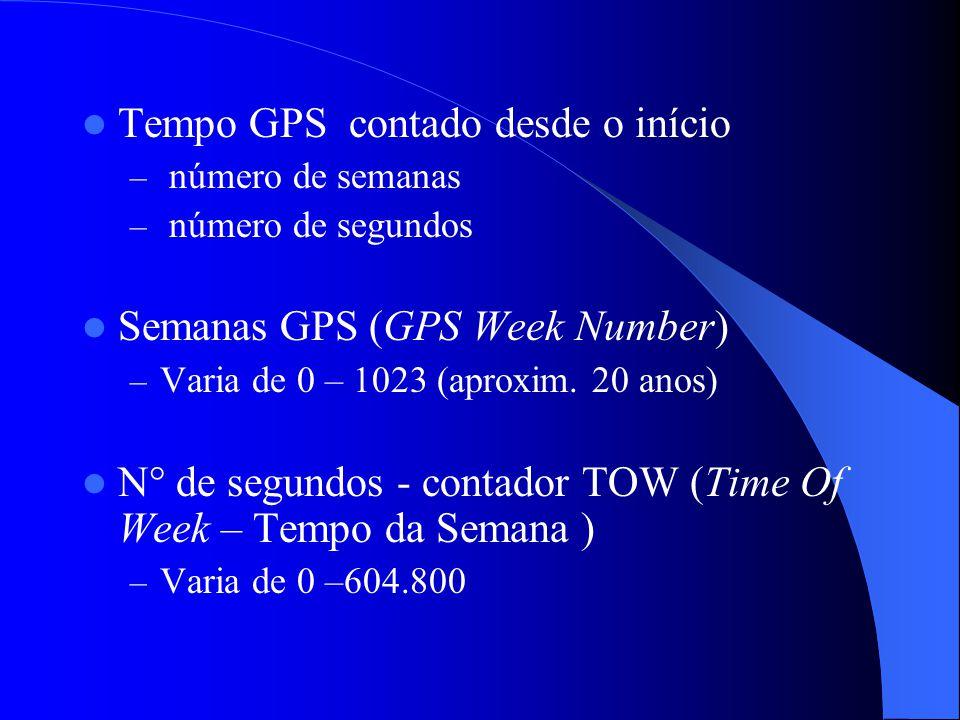 Tempo GPS contado desde o início – número de semanas – número de segundos Semanas GPS (GPS Week Number) – Varia de 0 – 1023 (aproxim. 20 anos) N° de s