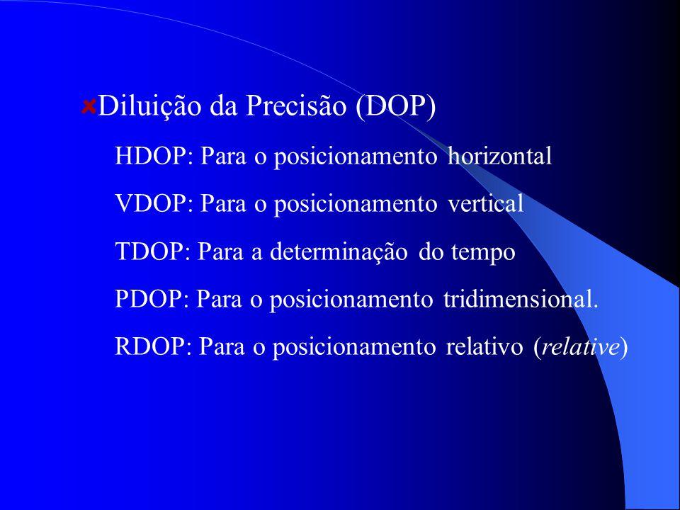 Diluição da Precisão (DOP) HDOP: Para o posicionamento horizontal VDOP: Para o posicionamento vertical TDOP: Para a determinação do tempo PDOP: Para o