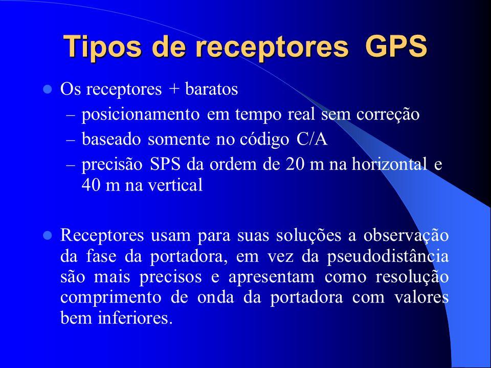 Tipos de receptores GPS Os receptores + baratos – posicionamento em tempo real sem correção – baseado somente no código C/A – precisão SPS da ordem de