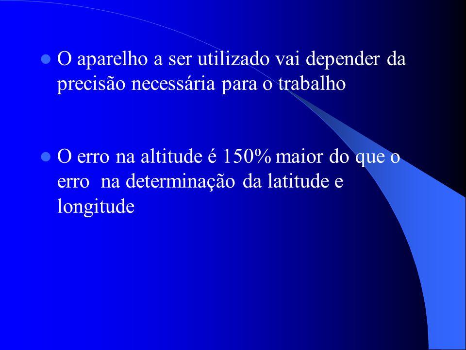 O aparelho a ser utilizado vai depender da precisão necessária para o trabalho O erro na altitude é 150% maior do que o erro na determinação da latitu