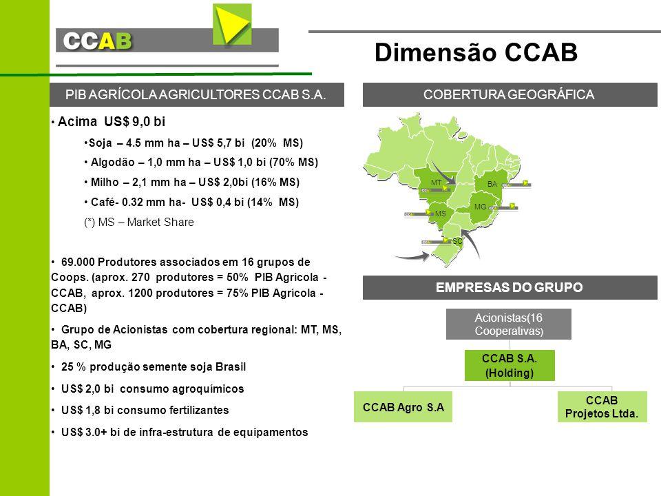 Dimensão CCAB Acima US$ 9,0 bi Soja– 4.5 mm ha– US$ 5,7 bi (20% MS) Algodão – 1,0 mm ha – US$ 1,0 bi (70% MS) Milho – 2,1 mm ha – US$ 2,0bi (16% MS) Café- 0.32 mm ha- US$ 0,4 bi (14% MS) (*) MS – Market Share 69.000 Produtores associados em 16 grupos de Coops.