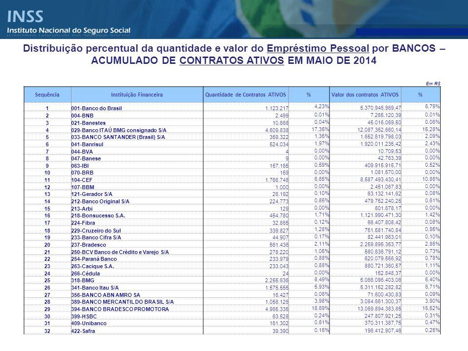 Distribuição percentual da quantidade e valor do Empréstimo Pessoal por BANCOS – ACUMULADO DE CONTRATOS ATIVOS EM MAIO DE 2014 Em R$ SequênciaInstitui