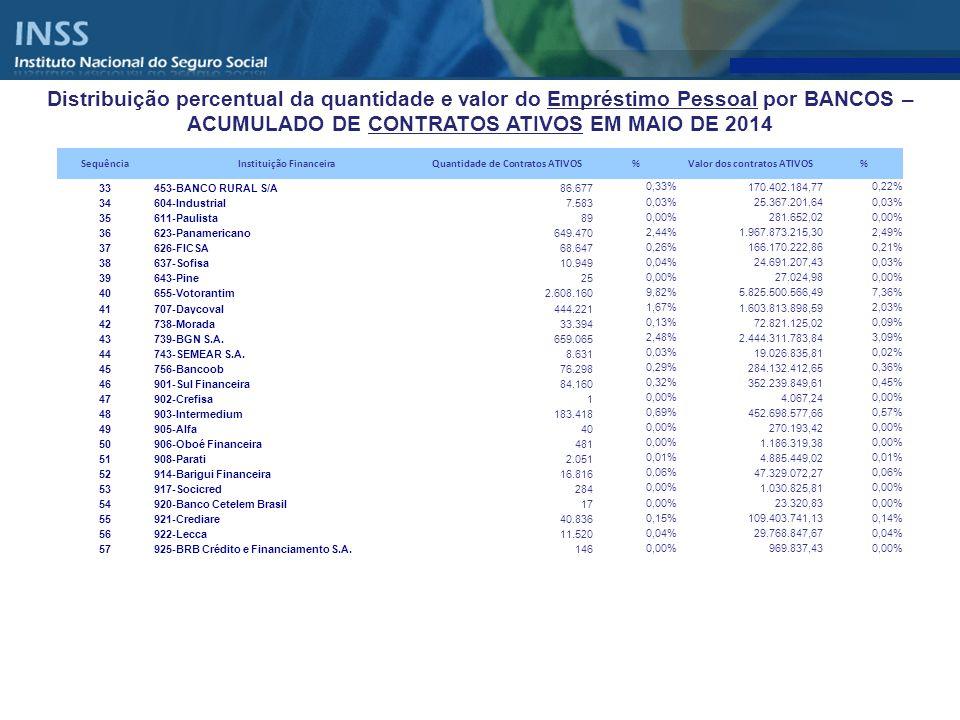 Distribuição percentual da quantidade e valor do Empréstimo Pessoal por BANCOS – ACUMULADO DE CONTRATOS ATIVOS EM MAIO DE 2014 SequênciaInstituição Fi